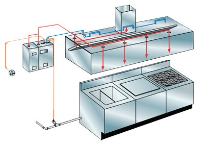 Restaurant Kitchen Fire Suppression NYC
